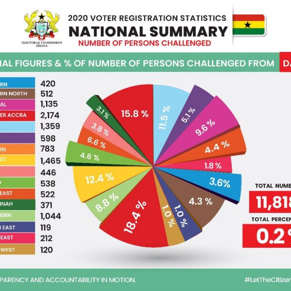 Ghanaians react to EC's latest Data with 'ERROR'on challenged applicants nationwide