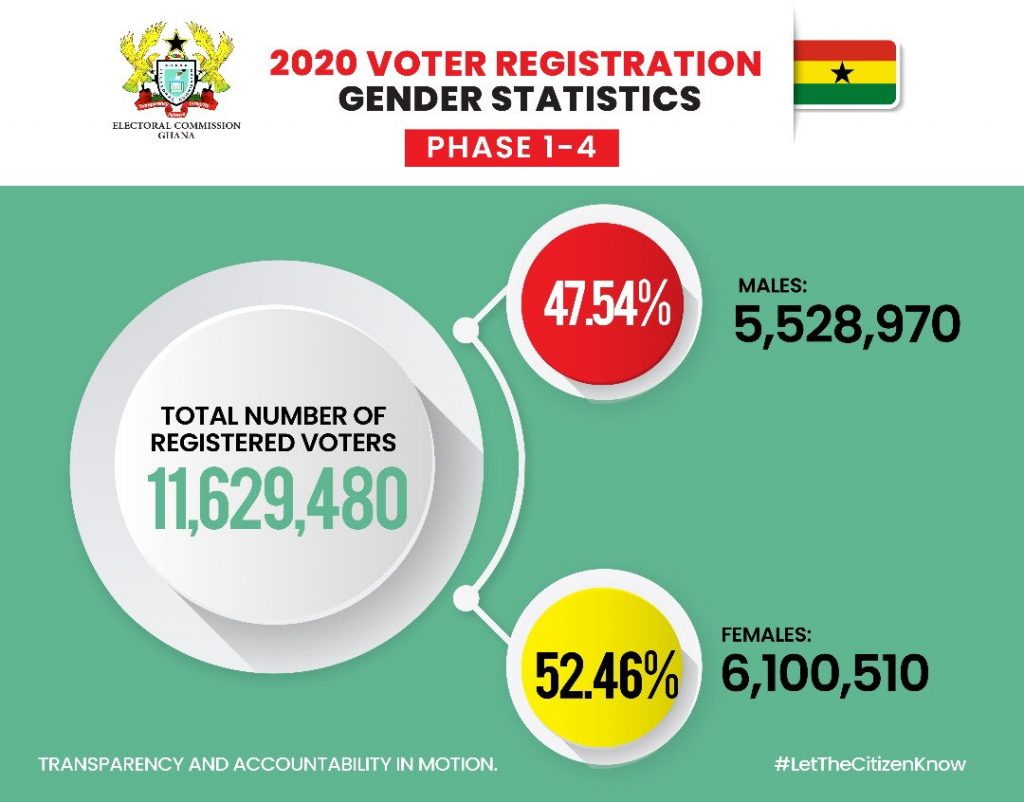 Voters Registration Electoral Commission